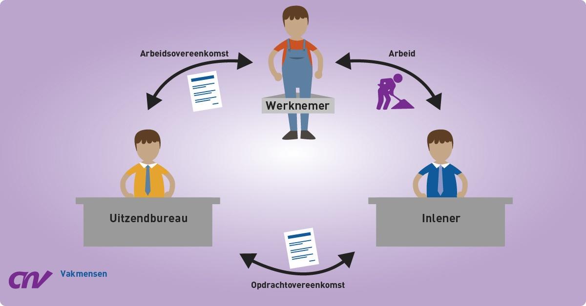 Het uitzendbeding en einde dienstverband bij ziekte (bron: Holla Advocaten)